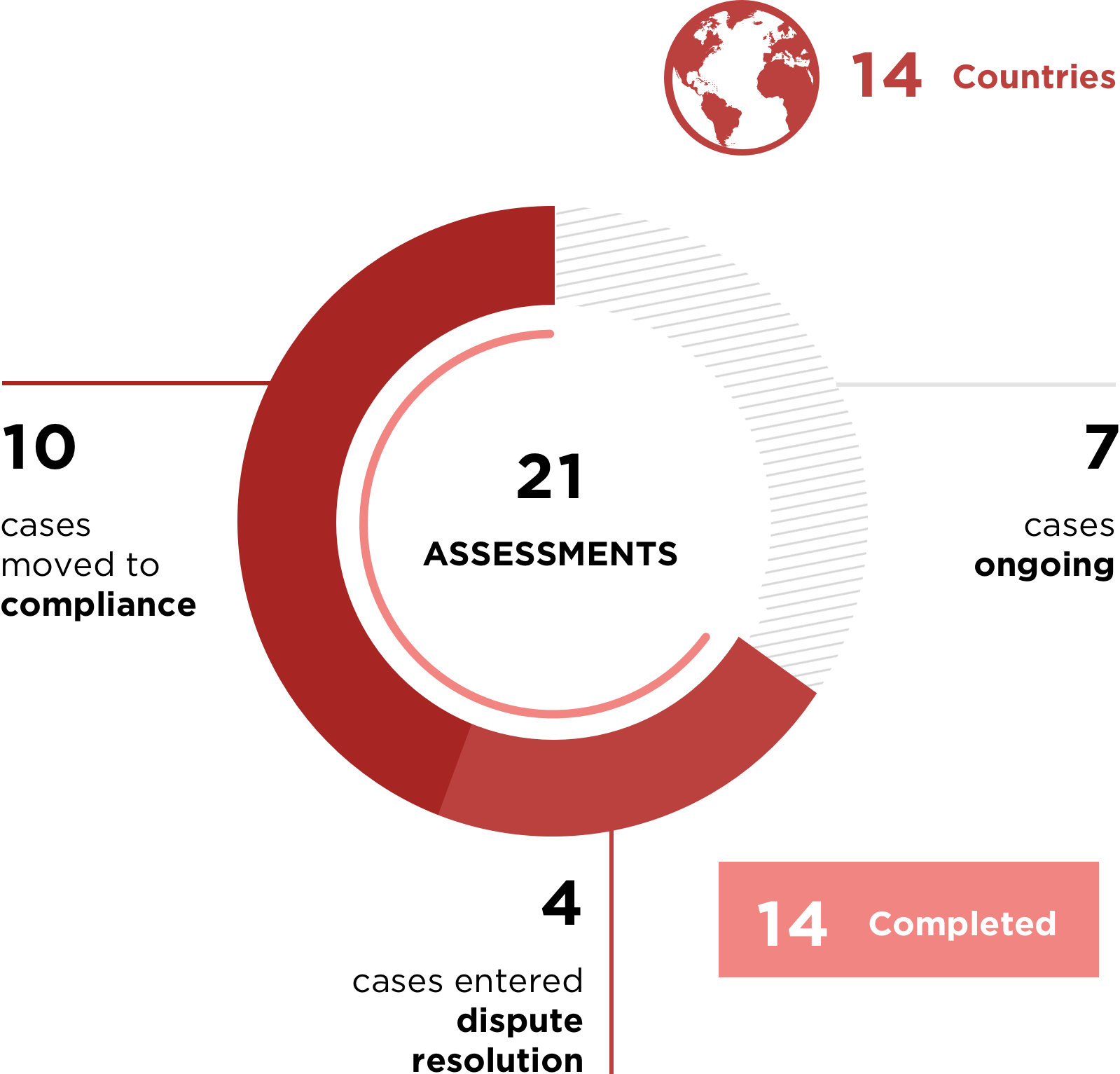 21 Assessments; 14 Countries; 10 cases moved to Compliance; 7 cases ongoing;  4 cases entered Dispute Resolution; 14 Completed