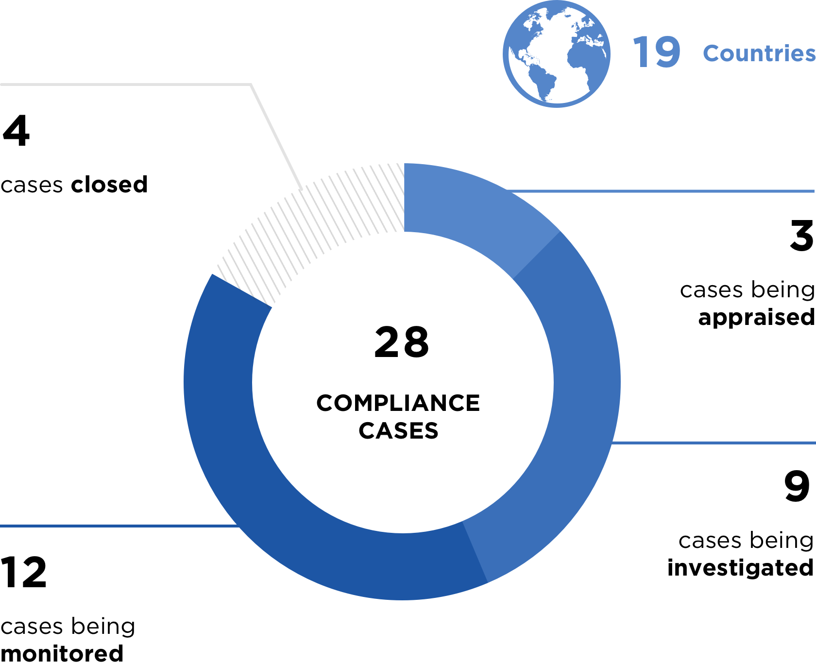 28 Compliance Cases; 19 Countries; 12 Investigations in Monitoring; 9 Ongoing Investigations; 4 Cases Closed; 3 Ongoing Appraisals
