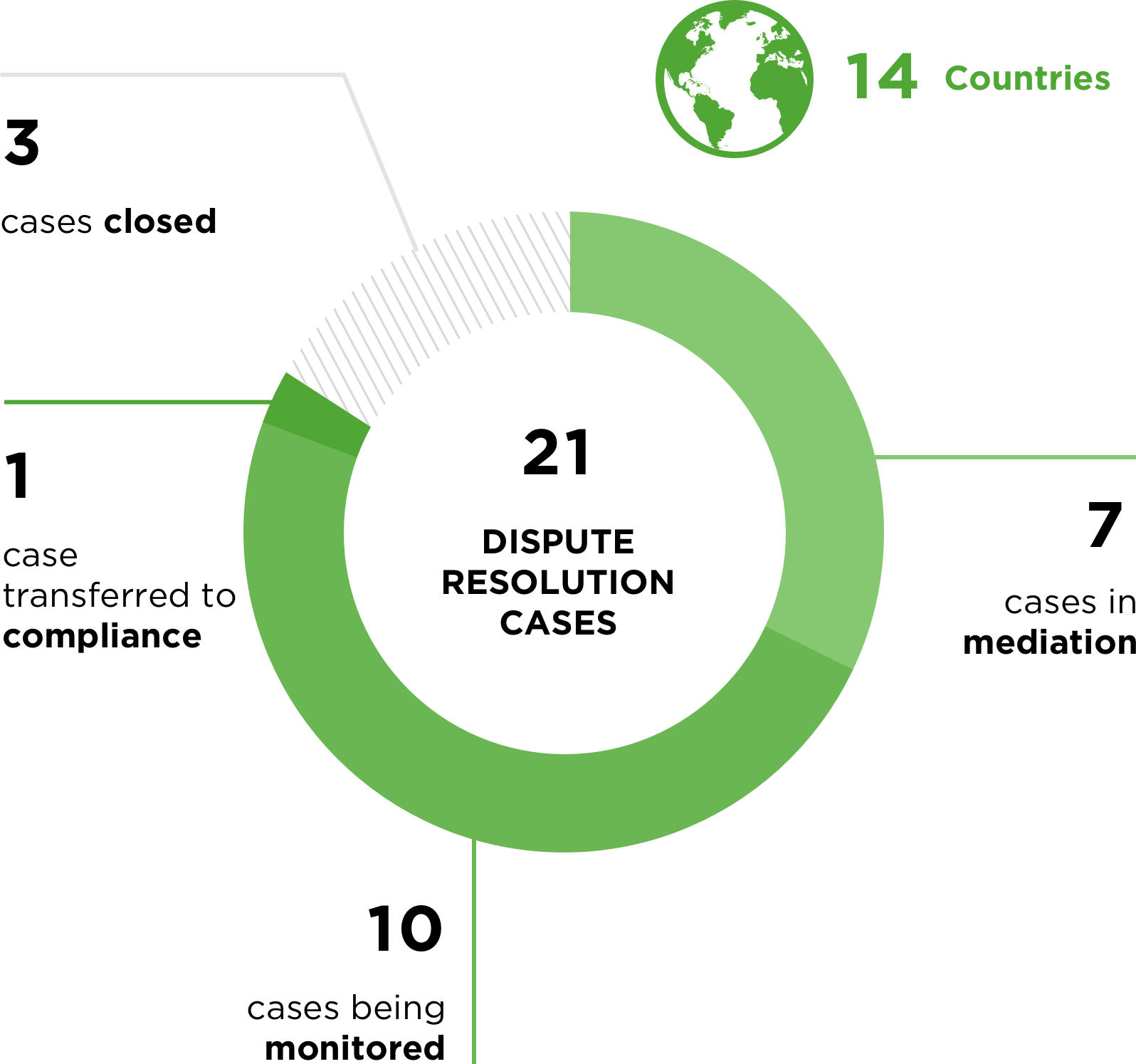 21 Dispute Resolution Cases; 15 Countries; 10 Cases active in Monitoring; 7 Cases active in Mediation; 3 Cases Closed; 1 Case transferred to Compliance